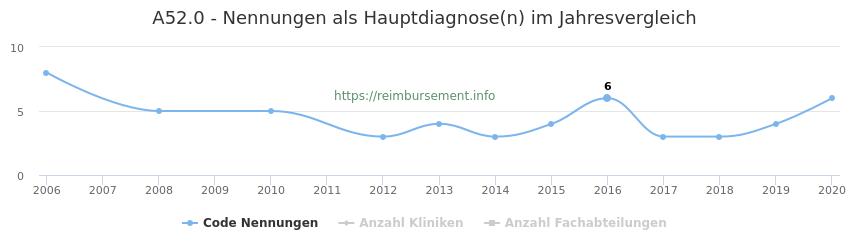 A52.0 Nennungen in der Hauptdiagnose und Anzahl der einsetzenden Kliniken, Fachabteilungen pro Jahr
