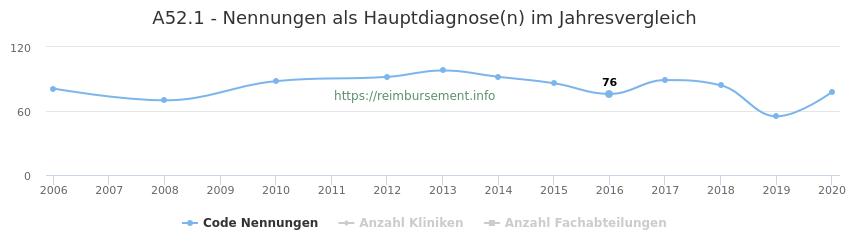 A52.1 Nennungen in der Hauptdiagnose und Anzahl der einsetzenden Kliniken, Fachabteilungen pro Jahr