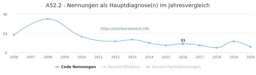 A52.2 Nennungen in der Hauptdiagnose und Anzahl der einsetzenden Kliniken, Fachabteilungen pro Jahr