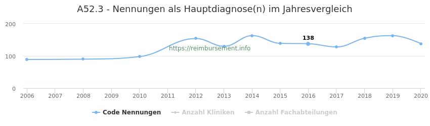 A52.3 Nennungen in der Hauptdiagnose und Anzahl der einsetzenden Kliniken, Fachabteilungen pro Jahr