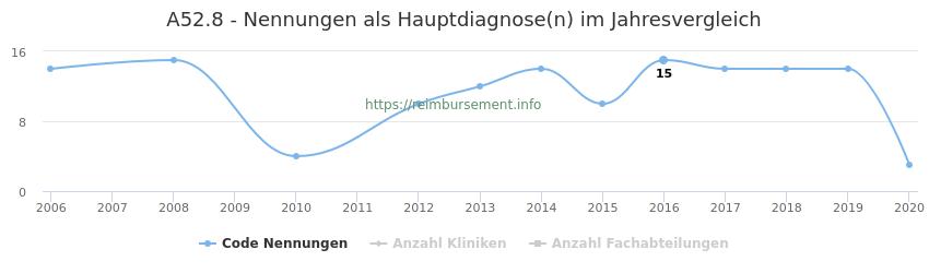 A52.8 Nennungen in der Hauptdiagnose und Anzahl der einsetzenden Kliniken, Fachabteilungen pro Jahr