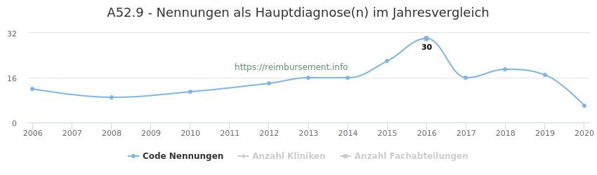 A52.9 Nennungen in der Hauptdiagnose und Anzahl der einsetzenden Kliniken, Fachabteilungen pro Jahr