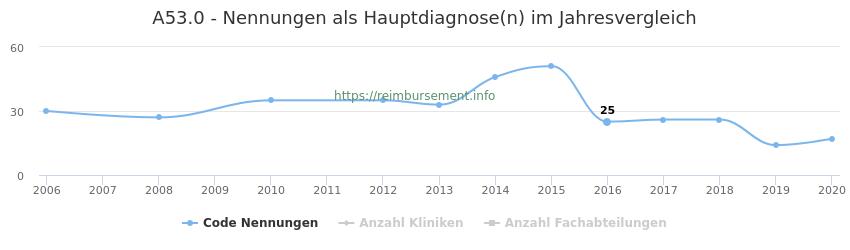 A53.0 Nennungen in der Hauptdiagnose und Anzahl der einsetzenden Kliniken, Fachabteilungen pro Jahr