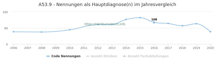 A53.9 Nennungen in der Hauptdiagnose und Anzahl der einsetzenden Kliniken, Fachabteilungen pro Jahr