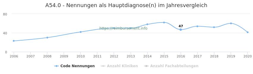 A54.0 Nennungen in der Hauptdiagnose und Anzahl der einsetzenden Kliniken, Fachabteilungen pro Jahr