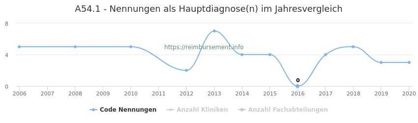A54.1 Nennungen in der Hauptdiagnose und Anzahl der einsetzenden Kliniken, Fachabteilungen pro Jahr