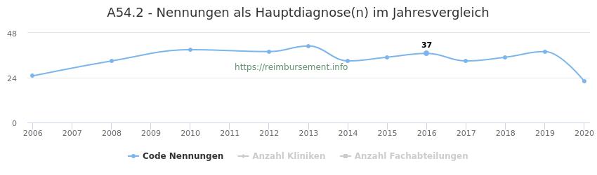 A54.2 Nennungen in der Hauptdiagnose und Anzahl der einsetzenden Kliniken, Fachabteilungen pro Jahr
