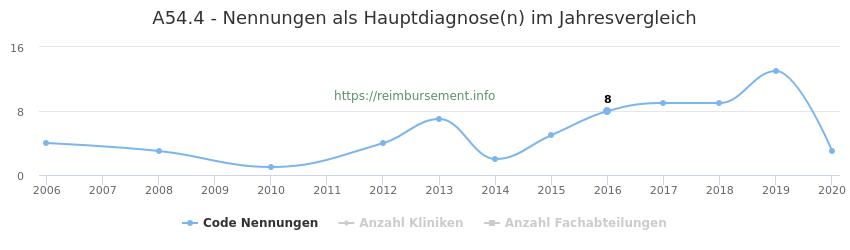 A54.4 Nennungen in der Hauptdiagnose und Anzahl der einsetzenden Kliniken, Fachabteilungen pro Jahr