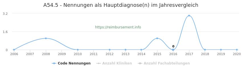 A54.5 Nennungen in der Hauptdiagnose und Anzahl der einsetzenden Kliniken, Fachabteilungen pro Jahr