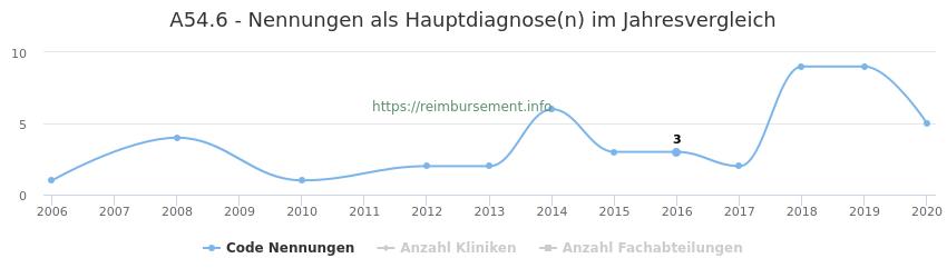 A54.6 Nennungen in der Hauptdiagnose und Anzahl der einsetzenden Kliniken, Fachabteilungen pro Jahr