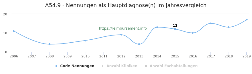 A54.9 Nennungen in der Hauptdiagnose und Anzahl der einsetzenden Kliniken, Fachabteilungen pro Jahr
