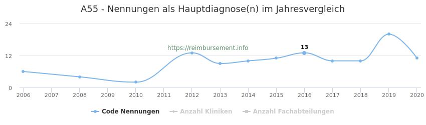 A55 Nennungen in der Hauptdiagnose und Anzahl der einsetzenden Kliniken, Fachabteilungen pro Jahr