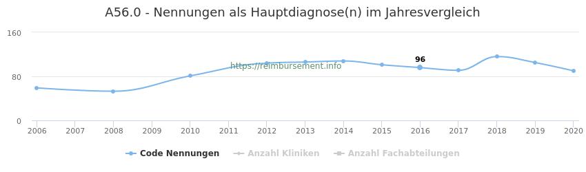 A56.0 Nennungen in der Hauptdiagnose und Anzahl der einsetzenden Kliniken, Fachabteilungen pro Jahr