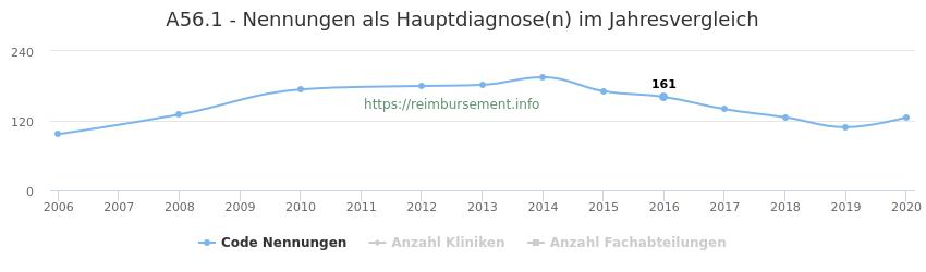 A56.1 Nennungen in der Hauptdiagnose und Anzahl der einsetzenden Kliniken, Fachabteilungen pro Jahr