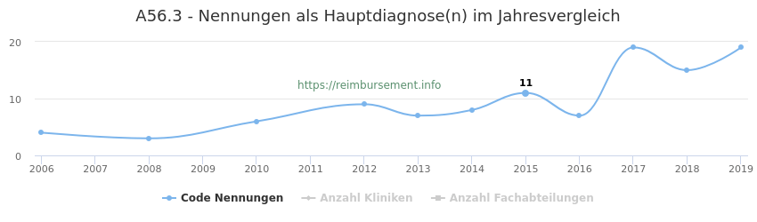 A56.3 Nennungen in der Hauptdiagnose und Anzahl der einsetzenden Kliniken, Fachabteilungen pro Jahr