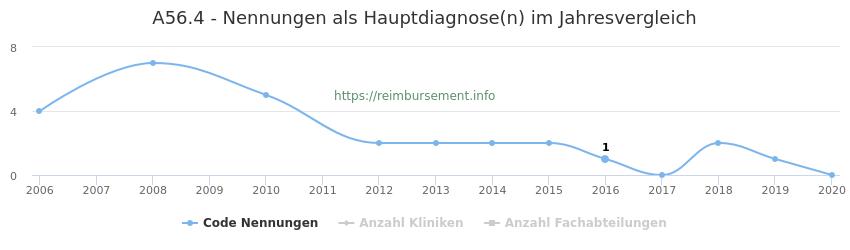 A56.4 Nennungen in der Hauptdiagnose und Anzahl der einsetzenden Kliniken, Fachabteilungen pro Jahr