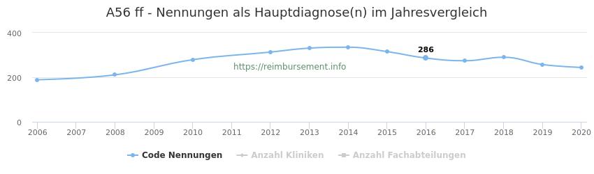 A56 Nennungen in der Hauptdiagnose und Anzahl der einsetzenden Kliniken, Fachabteilungen pro Jahr