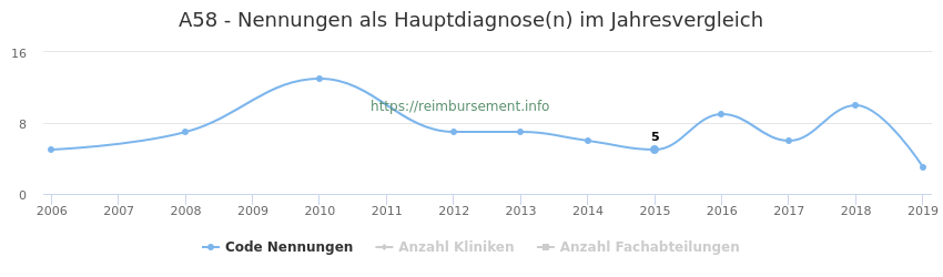 A58 Nennungen in der Hauptdiagnose und Anzahl der einsetzenden Kliniken, Fachabteilungen pro Jahr
