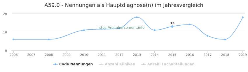 A59.0 Nennungen in der Hauptdiagnose und Anzahl der einsetzenden Kliniken, Fachabteilungen pro Jahr