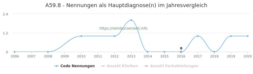 A59.8 Nennungen in der Hauptdiagnose und Anzahl der einsetzenden Kliniken, Fachabteilungen pro Jahr