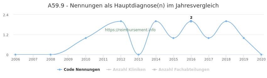 A59.9 Nennungen in der Hauptdiagnose und Anzahl der einsetzenden Kliniken, Fachabteilungen pro Jahr