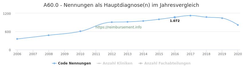 A60.0 Nennungen in der Hauptdiagnose und Anzahl der einsetzenden Kliniken, Fachabteilungen pro Jahr