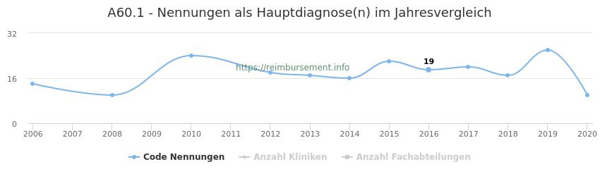 A60.1 Nennungen in der Hauptdiagnose und Anzahl der einsetzenden Kliniken, Fachabteilungen pro Jahr