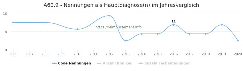 A60.9 Nennungen in der Hauptdiagnose und Anzahl der einsetzenden Kliniken, Fachabteilungen pro Jahr