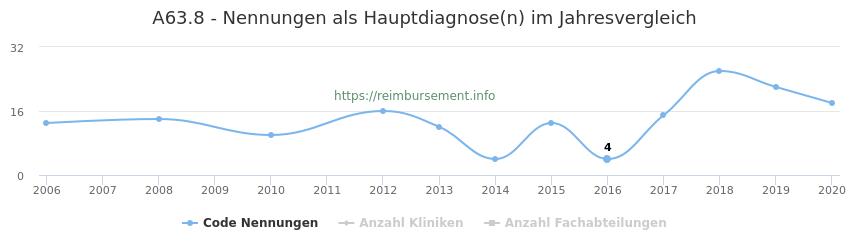 A63.8 Nennungen in der Hauptdiagnose und Anzahl der einsetzenden Kliniken, Fachabteilungen pro Jahr