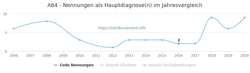 A64 Nennungen in der Hauptdiagnose und Anzahl der einsetzenden Kliniken, Fachabteilungen pro Jahr