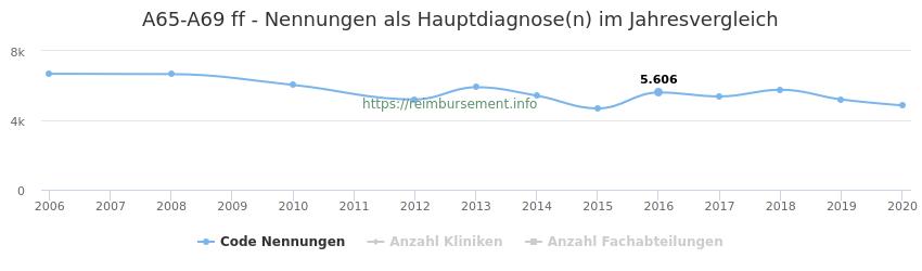 A65-A69 Nennungen in der Hauptdiagnose und Anzahl der einsetzenden Kliniken, Fachabteilungen pro Jahr
