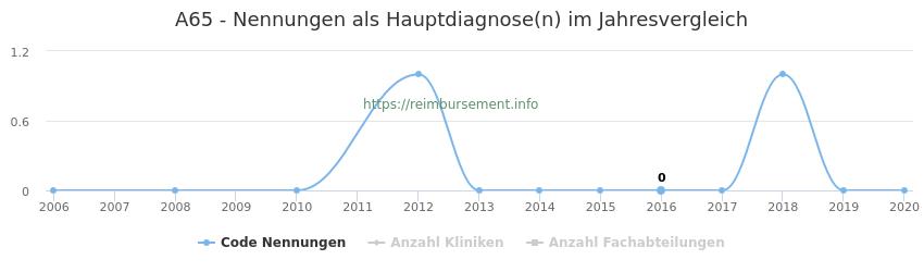 A65 Nennungen in der Hauptdiagnose und Anzahl der einsetzenden Kliniken, Fachabteilungen pro Jahr