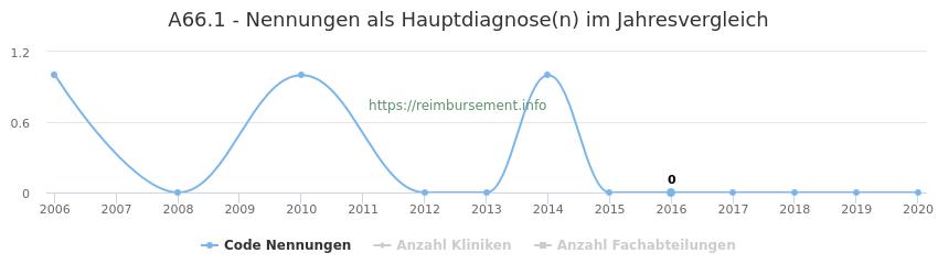 A66.1 Nennungen in der Hauptdiagnose und Anzahl der einsetzenden Kliniken, Fachabteilungen pro Jahr