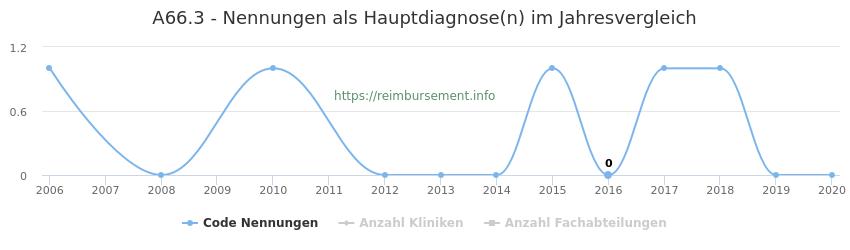 A66.3 Nennungen in der Hauptdiagnose und Anzahl der einsetzenden Kliniken, Fachabteilungen pro Jahr