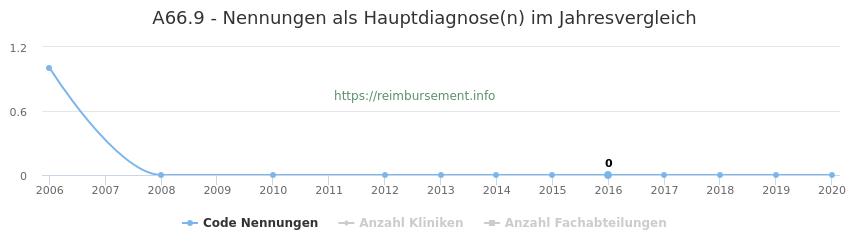 A66.9 Nennungen in der Hauptdiagnose und Anzahl der einsetzenden Kliniken, Fachabteilungen pro Jahr