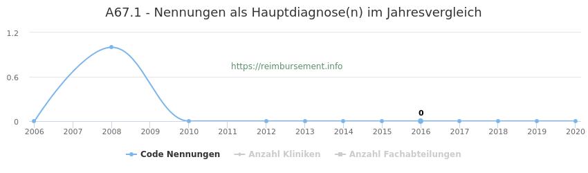 A67.1 Nennungen in der Hauptdiagnose und Anzahl der einsetzenden Kliniken, Fachabteilungen pro Jahr