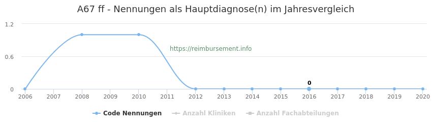 A67 Nennungen in der Hauptdiagnose und Anzahl der einsetzenden Kliniken, Fachabteilungen pro Jahr