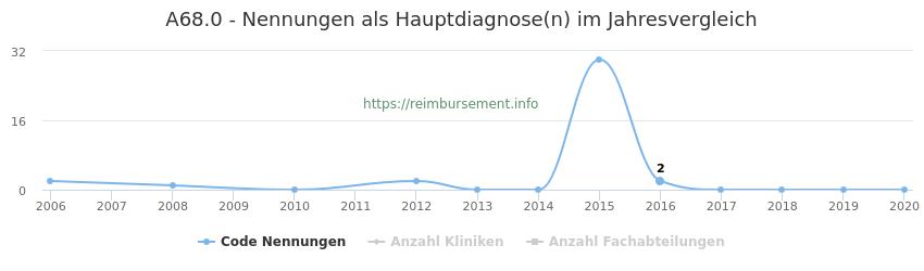 A68.0 Nennungen in der Hauptdiagnose und Anzahl der einsetzenden Kliniken, Fachabteilungen pro Jahr