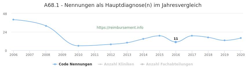 A68.1 Nennungen in der Hauptdiagnose und Anzahl der einsetzenden Kliniken, Fachabteilungen pro Jahr