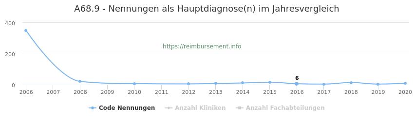 A68.9 Nennungen in der Hauptdiagnose und Anzahl der einsetzenden Kliniken, Fachabteilungen pro Jahr