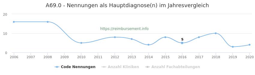 A69.0 Nennungen in der Hauptdiagnose und Anzahl der einsetzenden Kliniken, Fachabteilungen pro Jahr