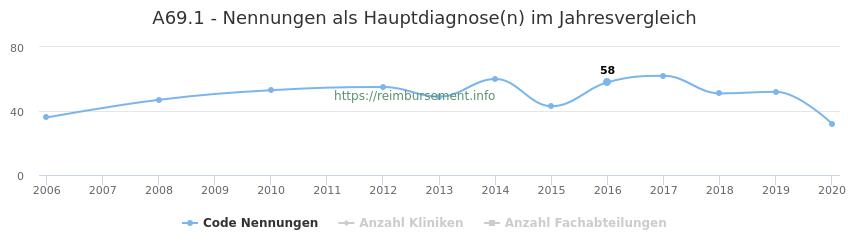 A69.1 Nennungen in der Hauptdiagnose und Anzahl der einsetzenden Kliniken, Fachabteilungen pro Jahr