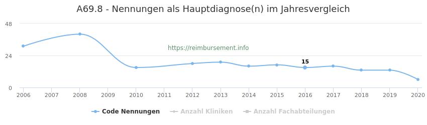 A69.8 Nennungen in der Hauptdiagnose und Anzahl der einsetzenden Kliniken, Fachabteilungen pro Jahr
