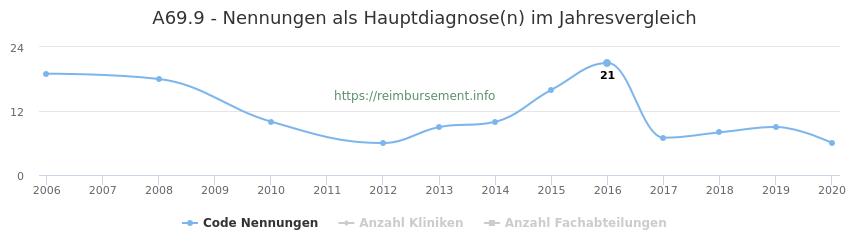 A69.9 Nennungen in der Hauptdiagnose und Anzahl der einsetzenden Kliniken, Fachabteilungen pro Jahr