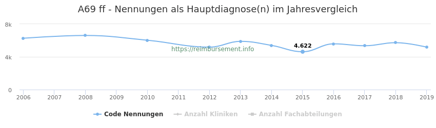 A69 Nennungen in der Hauptdiagnose und Anzahl der einsetzenden Kliniken, Fachabteilungen pro Jahr