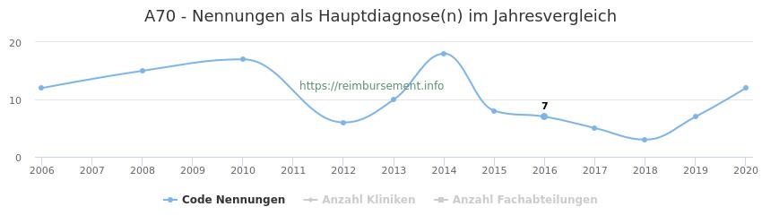 A70 Nennungen in der Hauptdiagnose und Anzahl der einsetzenden Kliniken, Fachabteilungen pro Jahr