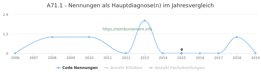 A71.1 Nennungen in der Hauptdiagnose und Anzahl der einsetzenden Kliniken, Fachabteilungen pro Jahr