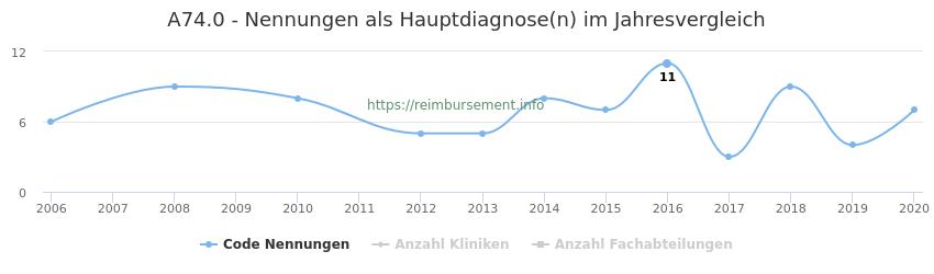A74.0 Nennungen in der Hauptdiagnose und Anzahl der einsetzenden Kliniken, Fachabteilungen pro Jahr