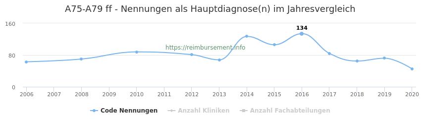 A75-A79 Nennungen in der Hauptdiagnose und Anzahl der einsetzenden Kliniken, Fachabteilungen pro Jahr