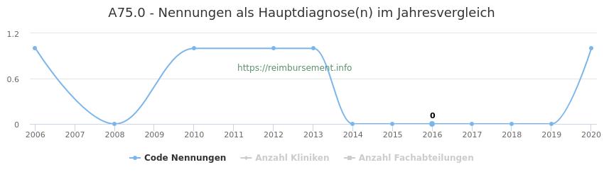 A75.0 Nennungen in der Hauptdiagnose und Anzahl der einsetzenden Kliniken, Fachabteilungen pro Jahr